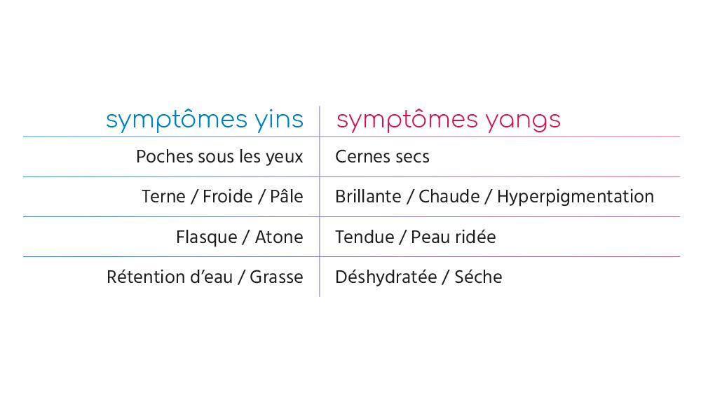 Les symptômes yins et yangs